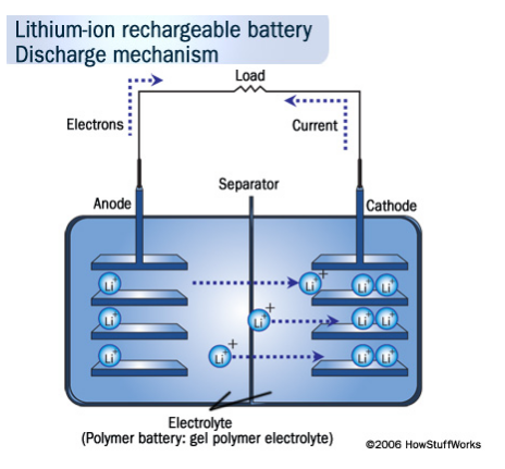 lithium ion rechargabl battery